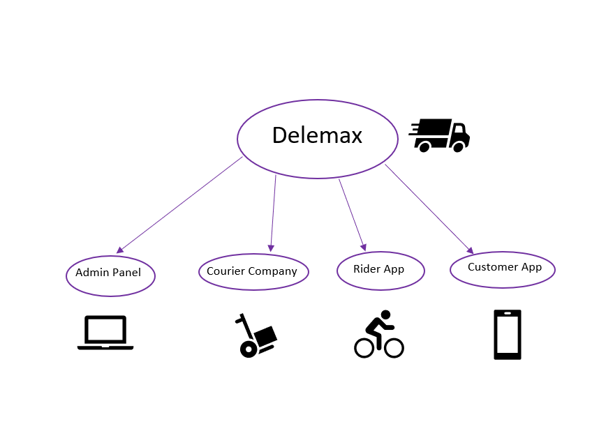 on demand courier delivery app script